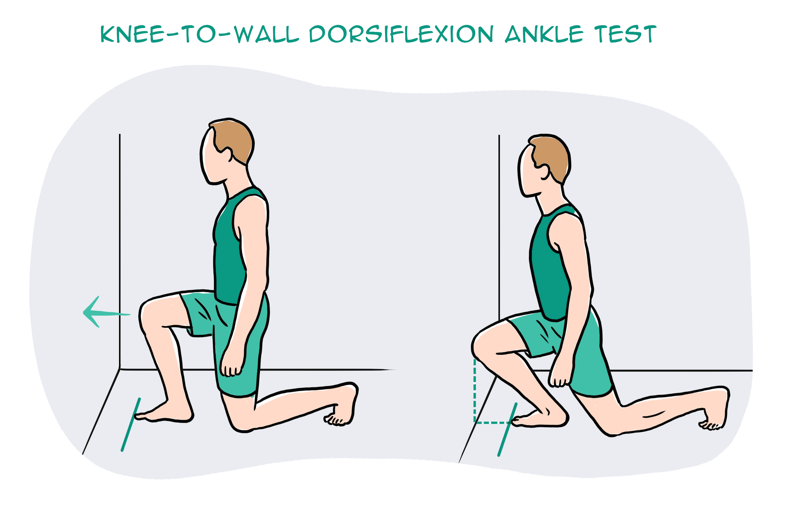Knee-to-wall dorsiflexion ankle test